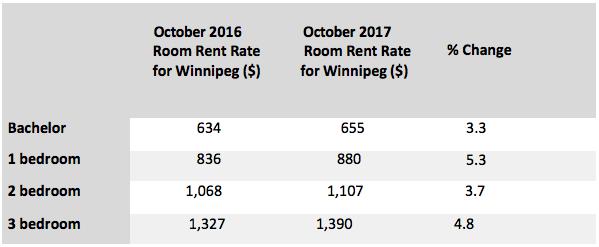 St Norbert Campus Map.New To Winnipeg Off Campus Housing